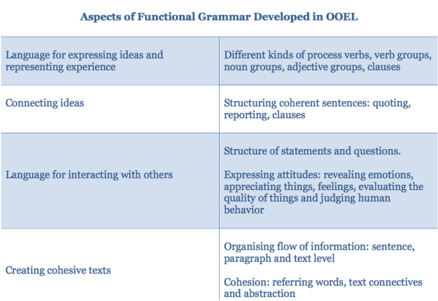 Aspects of Grammar OOEL