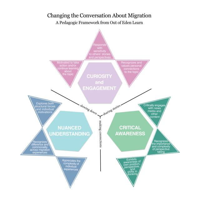 migration visual_March2018_text