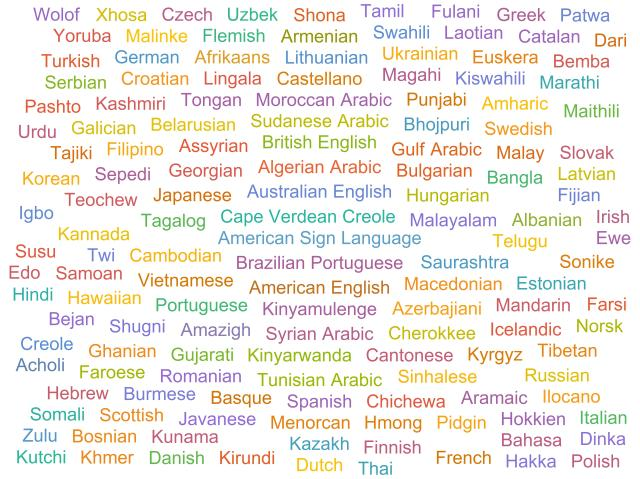 A word cloud of the 145 languages that students at the Out of Eden Learn platform report they speak at home.